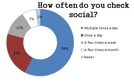 58% of medical sales professionals check social sites multiple times a day
