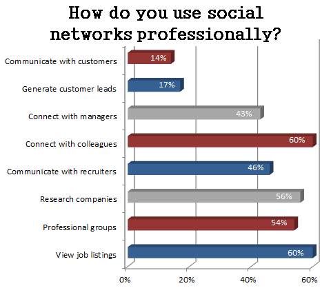 using social media for business graph