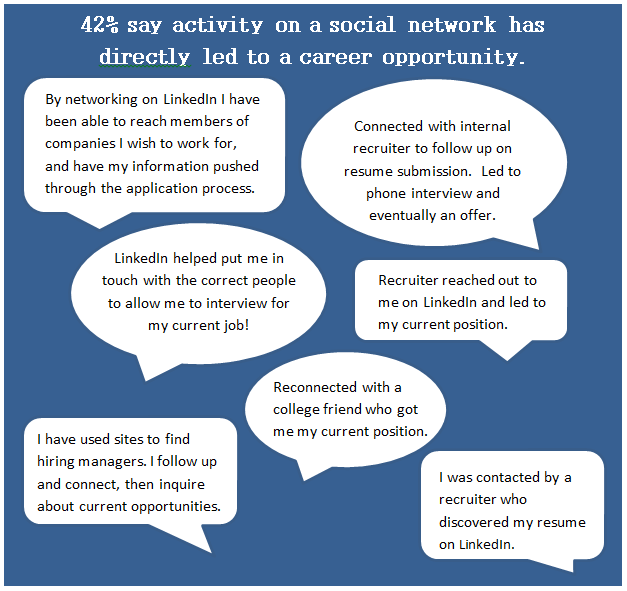42% of medical sales job seekers say social activity has led to a job opportunity.