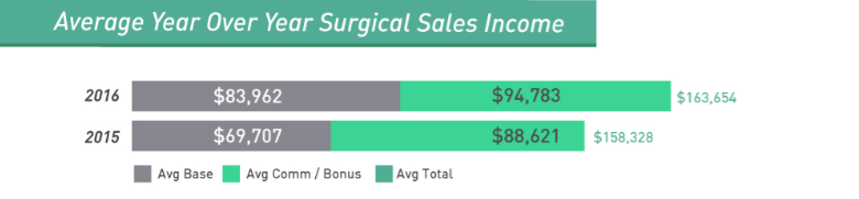 how to become a surgical sales rep