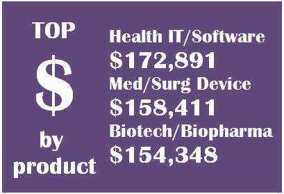 Health IT salaries